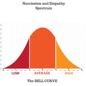 Narcissism and Empathy Spectrum
