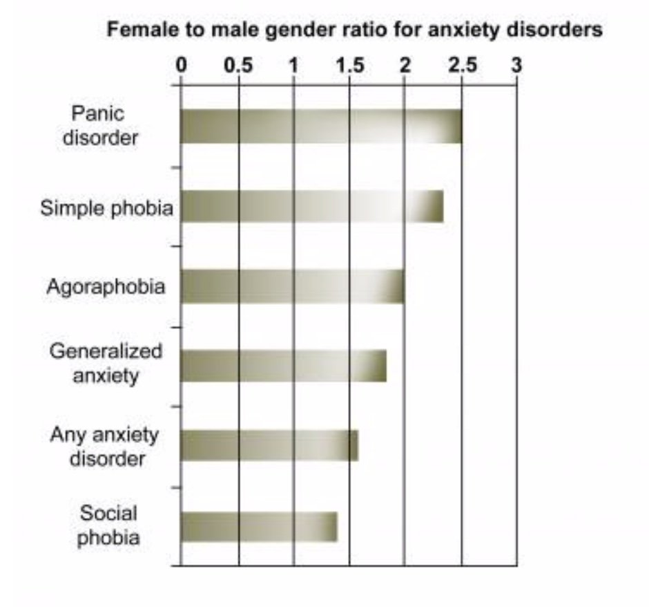 Gender Ratio for Anxiety Disorders